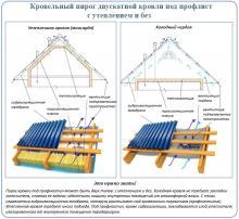 Симферополь, Севастополь, Ялта, Феодосия, Евпатория