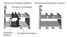 Фасадные систем из алюминиевого профиля