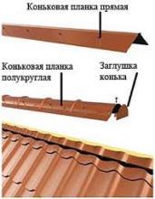 доборные элементы металлочерепица